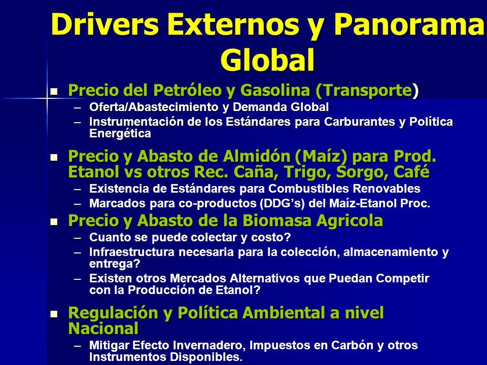 Drivers Externos y Panorama Global Precio del Petróleo y Gasolina (Transporte) Precio del Petróleo y Gasolina (Transporte) –Oferta/Abastecimiento y De