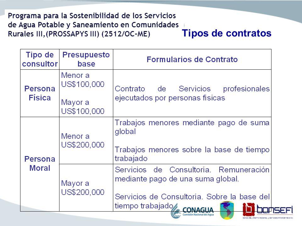 Programa para la Sostenibilidad de los Servicios de Agua Potable y Saneamiento en Comunidades Rurales III,(PROSSAPYS III) (2512/OC-ME) Tipos de contra