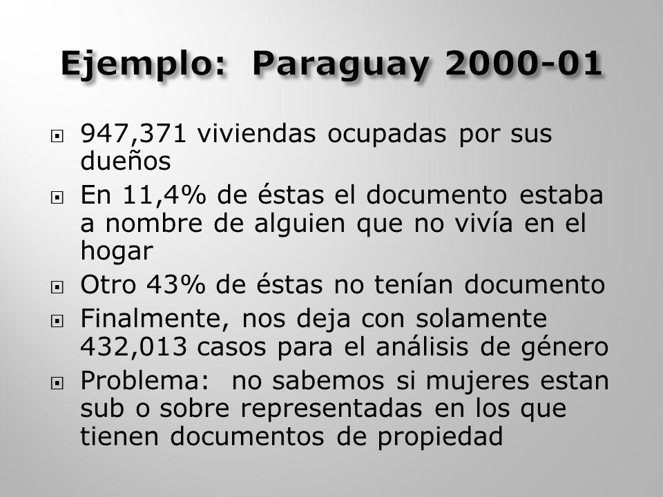 947,371 viviendas ocupadas por sus dueños En 11,4% de éstas el documento estaba a nombre de alguien que no vivía en el hogar Otro 43% de éstas no tenían documento Finalmente, nos deja con solamente 432,013 casos para el análisis de género Problema: no sabemos si mujeres estan sub o sobre representadas en los que tienen documentos de propiedad