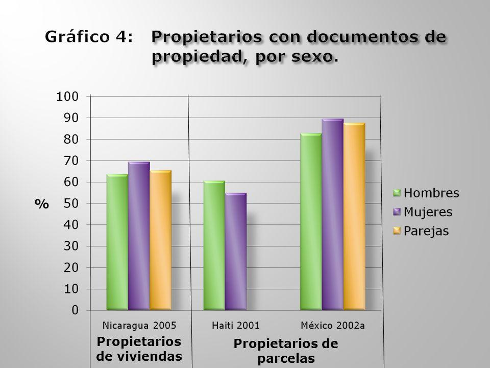 Propietarios de parcelas Propietarios de viviendas