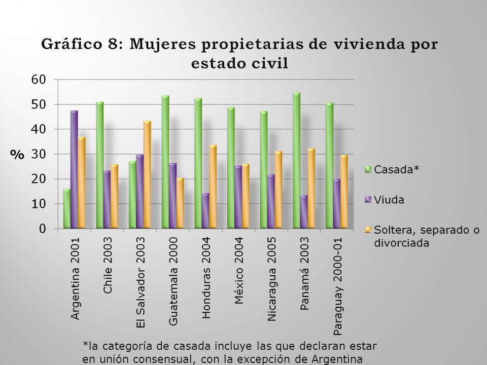 *la categoría de casada incluye las que declaran estar en unión consensual, con la excepción de Argentina