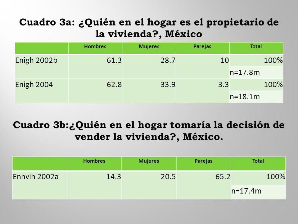 Cuadro 3a: ¿Quién en el hogar es el propietario de la vivienda , México HombresMujeresParejasTotal Enigh 2002b61.328.710100% n=17.8m Enigh 200462.833.93.3100% n=18.1m Cuadro 3b:¿Quién en el hogar tomaría la decisión de vender la vivienda , México.