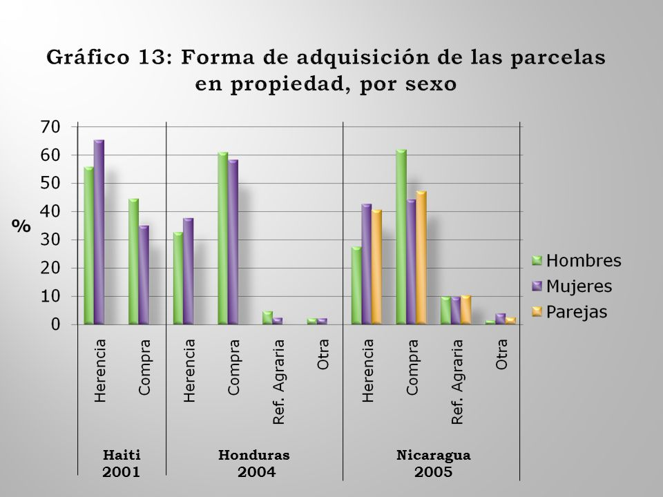 Haiti 2001 Honduras 2004 Nicaragua 2005