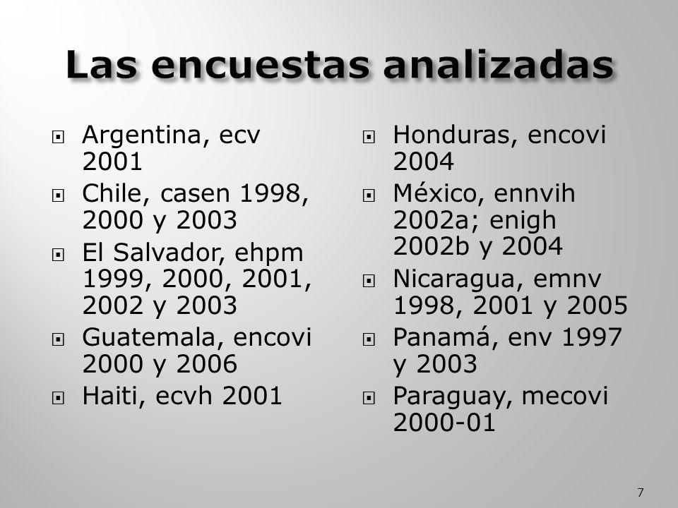 Argentina, ecv 2001 Chile, casen 1998, 2000 y 2003 El Salvador, ehpm 1999, 2000, 2001, 2002 y 2003 Guatemala, encovi 2000 y 2006 Haiti, ecvh 2001 Honduras, encovi 2004 México, ennvih 2002a; enigh 2002b y 2004 Nicaragua, emnv 1998, 2001 y 2005 Panamá, env 1997 y 2003 Paraguay, mecovi 2000-01 7