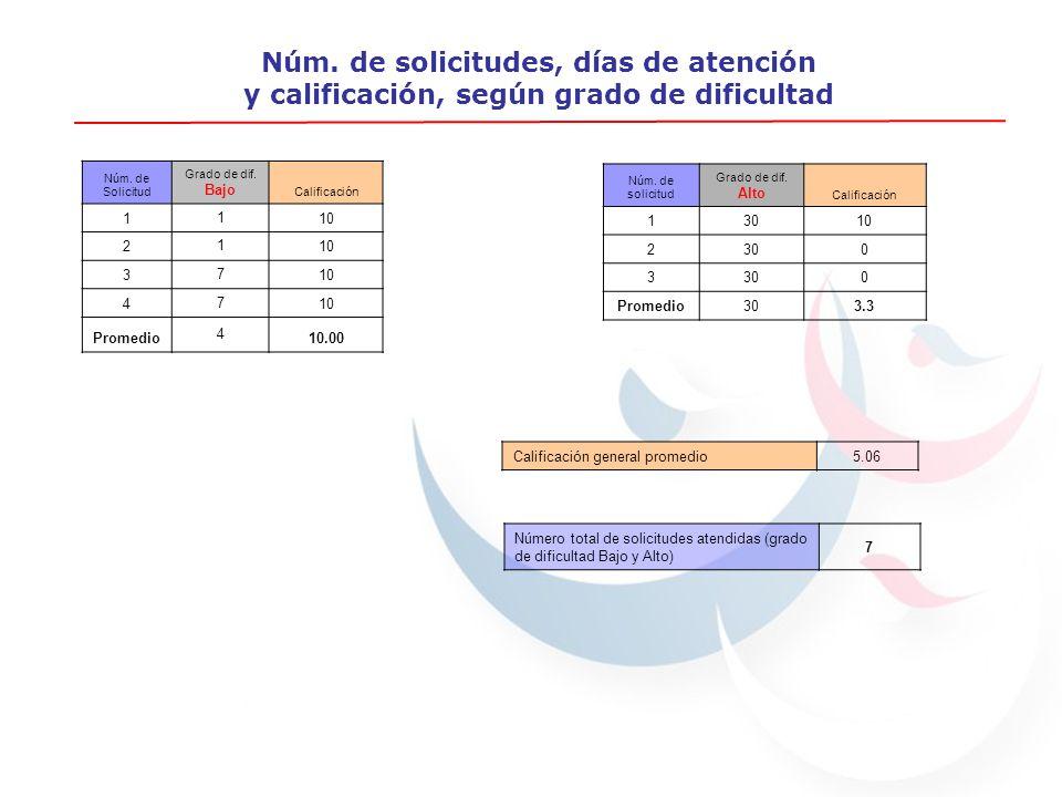 Núm. de solicitudes, días de atención y calificación, según grado de dificultad Núm.