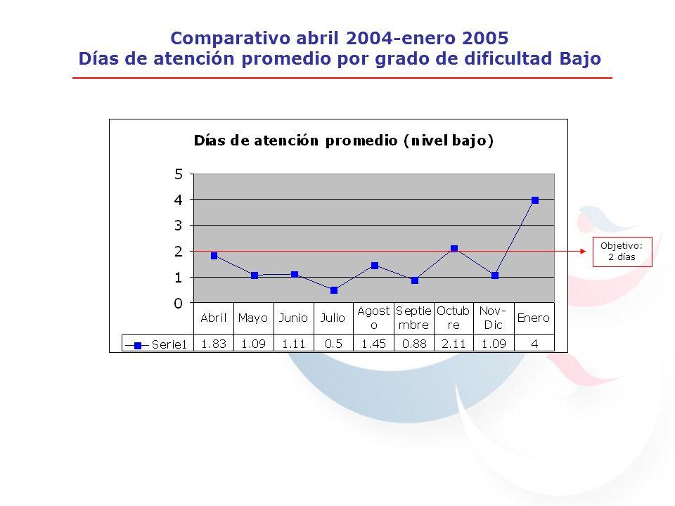 Días de atención promedio (nivel bajo) Abril 1.831.83 Mayo 1.091.09 Junio 1.111.11 Julio 0.50.5 Agosto 1.451.45 Días de atención promedio (nivel bajo) Abril 1.831.83 Mayo 1.091.09 Junio 1.111.11 Julio 0.50.5 Agosto 1.451.45 Comparativo abril 2004-enero 2005 Días de atención promedio por grado de dificultad Bajo Objetivo: 2 días