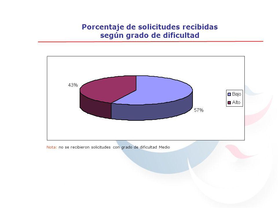 Porcentaje de solicitudes recibidas según grado de dificultad Nota: no se recibieron solicitudes con grado de dificultad Medio
