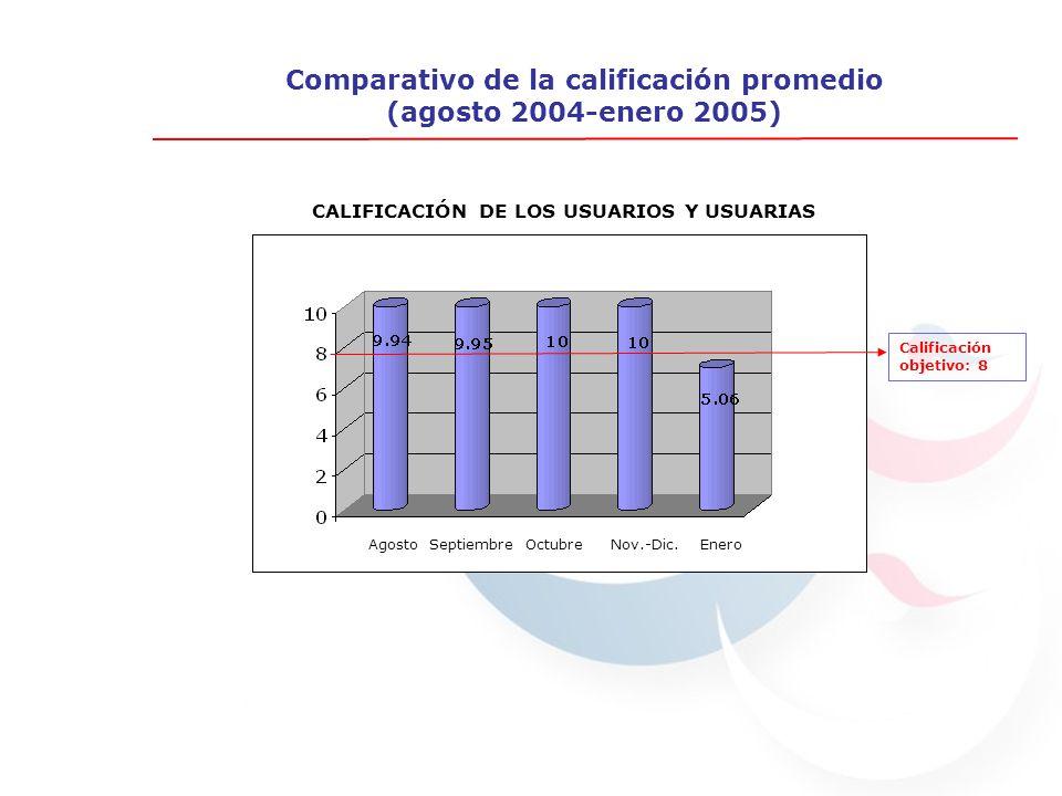 Comparativo de la calificación promedio (agosto 2004-enero 2005) CALIFICACIÓN DE LOS USUARIOS Y USUARIAS Calificación objetivo: 8 Agosto Septiembre Octubre Nov.-Dic.
