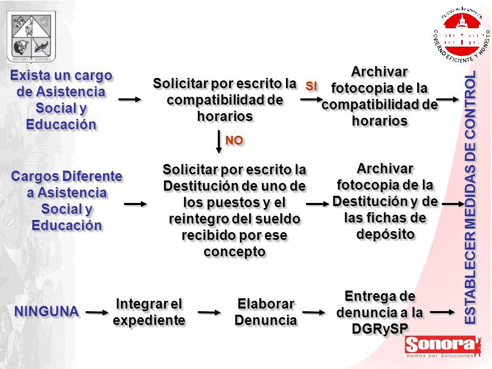 ESTABLECER MEDIDAS DE CONTROL NINGUNANINGUNA Integrar el expediente Elaborar Denuncia Entrega de denuncia a la DGRySP Solicitar por escrito la Destitu