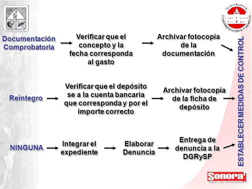 ESTABLECER MEDIDAS DE CONTROL Documentación Comprobatoria Verificar que el concepto y la fecha corresponda al gasto Archivar fotocopia de la documenta