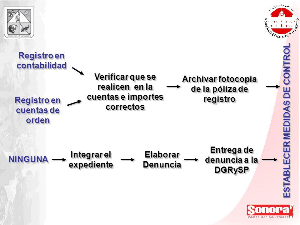 ESTABLECER MEDIDAS DE CONTROL NINGUNANINGUNA Integrar el expediente Elaborar Denuncia Entrega de denuncia a la DGRySP Registro en contabilidad Verific
