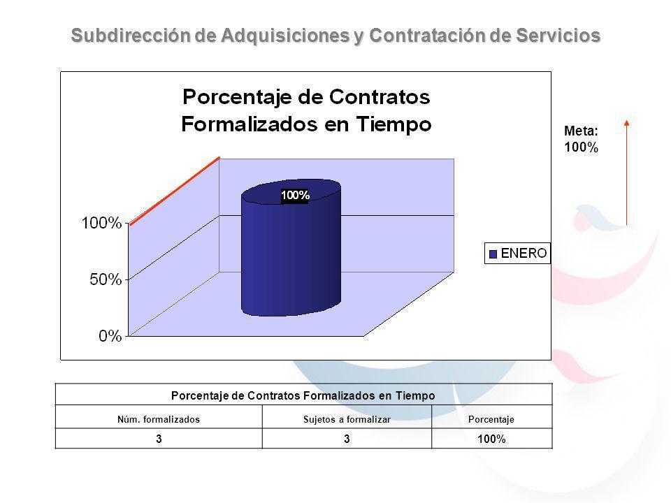 Subdirección de Adquisiciones y Contratación de Servicios Meta: 100% Porcentaje de Contratos Formalizados en Tiempo Núm.
