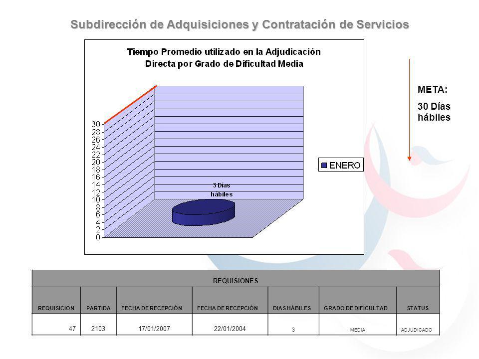META: 30 Días hábiles Subdirección de Adquisiciones y Contratación de Servicios REQUISIONES REQUISICIONPARTIDAFECHA DE RECEPCIÓN DIAS HÁBILESGRADO DE DIFICULTADSTATUS 47210317/01/200722/01/2004 3 MEDIAADJUDICADO