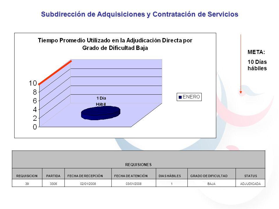 META: 10 Días hábiles Subdirección de Adquisiciones y Contratación de Servicios REQUISIONES REQUISICIONPARTIDAFECHA DE RECEPCIÓNFECHA DE ATENCIÓNDIAS HÁBILESGRADO DE DIFICULTADSTATUS 39330602/01/200803/01/20081BAJAADJUDICADA