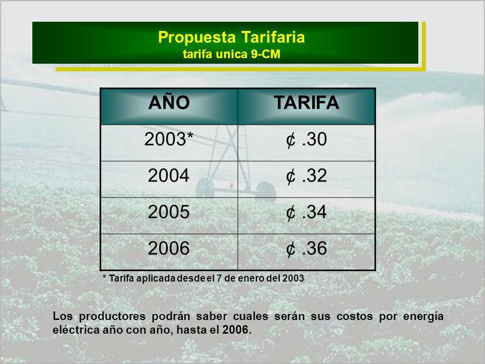 AÑOTARIFA 2003*¢.30 2004¢.32 2005¢.34 2006¢.36 Reglamento de la Ley de Energía para el Campo Propuesta Tarifaria tarifa unica 9-CM Los productores podrán saber cuales serán sus costos por energía eléctrica año con año, hasta el 2006.