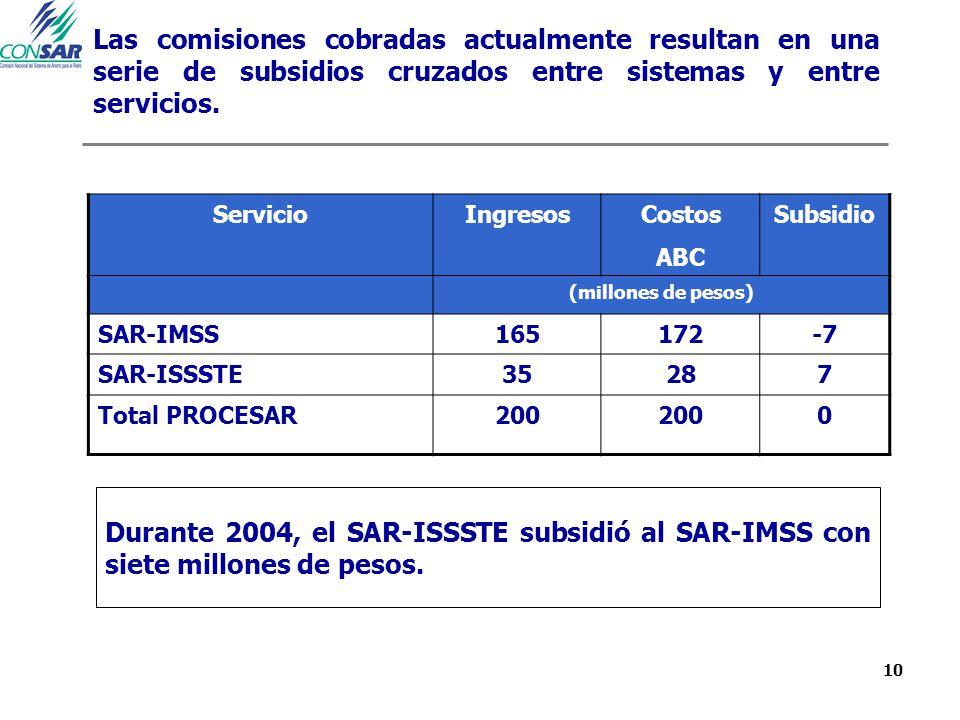 10 Las comisiones cobradas actualmente resultan en una serie de subsidios cruzados entre sistemas y entre servicios. ServicioIngresosCostos ABC Subsid