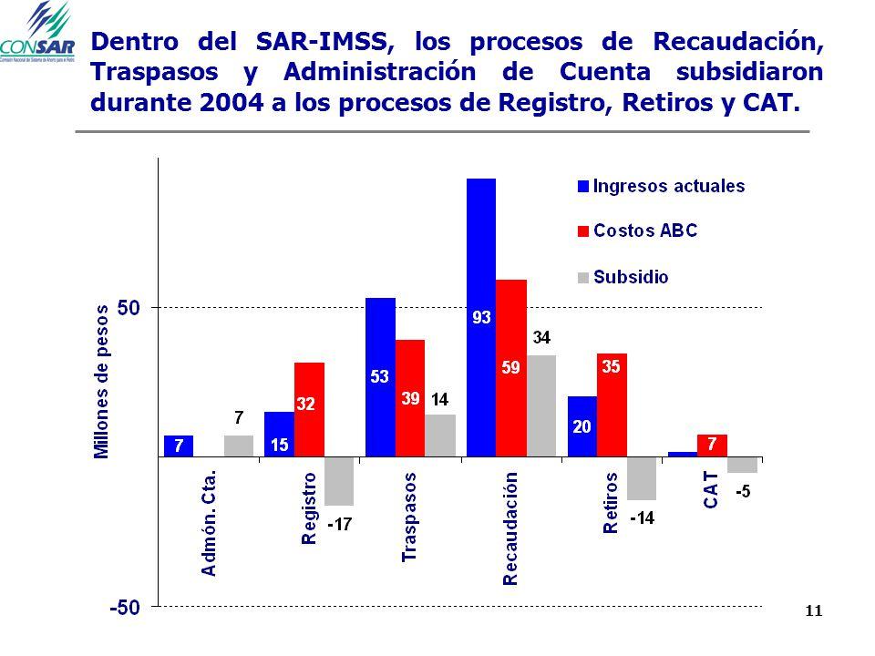 11 Dentro del SAR-IMSS, los procesos de Recaudación, Traspasos y Administración de Cuenta subsidiaron durante 2004 a los procesos de Registro, Retiros
