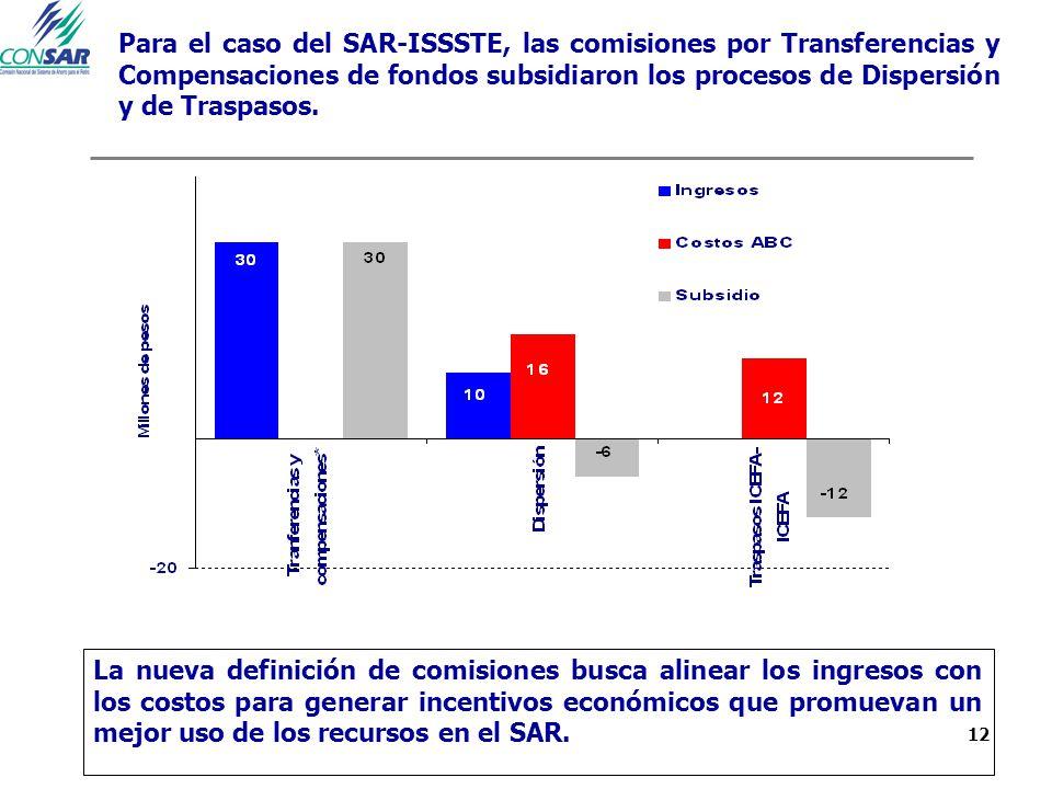 12 Para el caso del SAR-ISSSTE, las comisiones por Transferencias y Compensaciones de fondos subsidiaron los procesos de Dispersión y de Traspasos. La