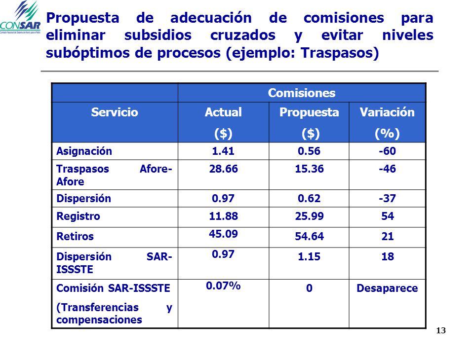 13 Propuesta de adecuación de comisiones para eliminar subsidios cruzados y evitar niveles subóptimos de procesos (ejemplo: Traspasos) Comisiones ServicioActual ($) Propuesta ($) Variación (%) Asignación1.410.56-60 Traspasos Afore- Afore 28.6615.36-46 Dispersión0.970.62-37 Registro11.8825.9954 Retiros 45.09 54.6421 Dispersión SAR- ISSSTE 0.97 1.1518 Comisión SAR-ISSSTE (Transferencias y compensaciones 0.07% 0Desaparece