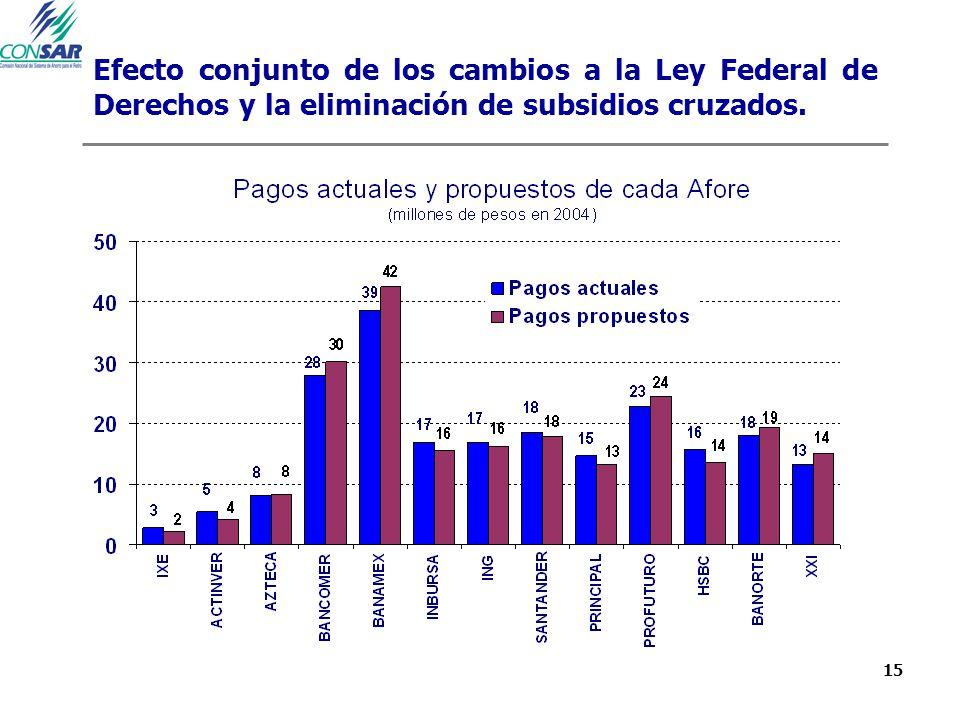 15 Efecto conjunto de los cambios a la Ley Federal de Derechos y la eliminación de subsidios cruzados.