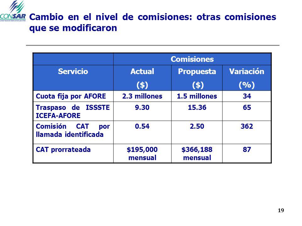 19 Cambio en el nivel de comisiones: otras comisiones que se modificaron Comisiones ServicioActual ($) Propuesta ($) Variación (%) Cuota fija por AFORE2.3 millones1.5 millones34 Traspaso de ISSSTE ICEFA-AFORE 9.3015.3665 Comisión CAT por llamada identificada 0.542.50362 CAT prorrateada$195,000 mensual $366,188 mensual 87
