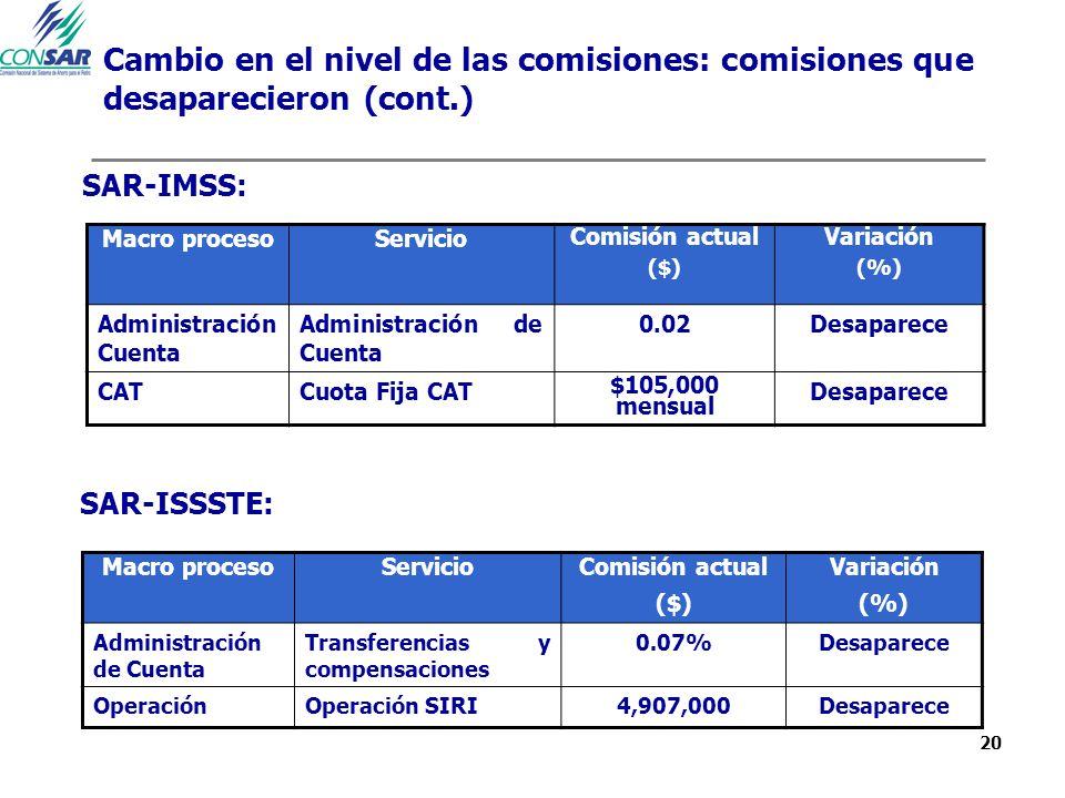 20 Cambio en el nivel de las comisiones: comisiones que desaparecieron (cont.) Macro procesoServicio Comisión actual ($) Variación (%) Administración