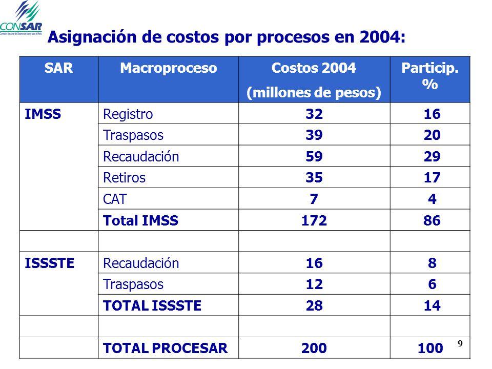 9 Asignación de costos por procesos en 2004: SARMacroprocesoCostos 2004 (millones de pesos) Particip. % IMSSRegistro32 16 Traspasos39 20 Recaudación59