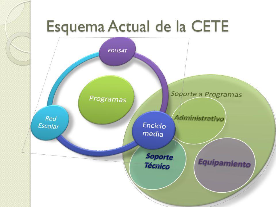 Esquema Actual de la CETE