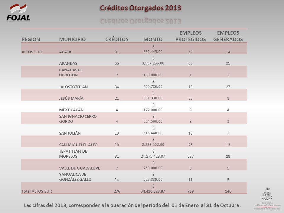 REGIÓNMUNICIPIOCRÉDITOSMONTO EMPLEOS PROTEGIDOS EMPLEOS GENERADOS ALTOS SURACATIC31 $ 992,445.006714 ARANDAS55 $ 3,597,255.006531 CAÑADAS DE OBREGÓN2