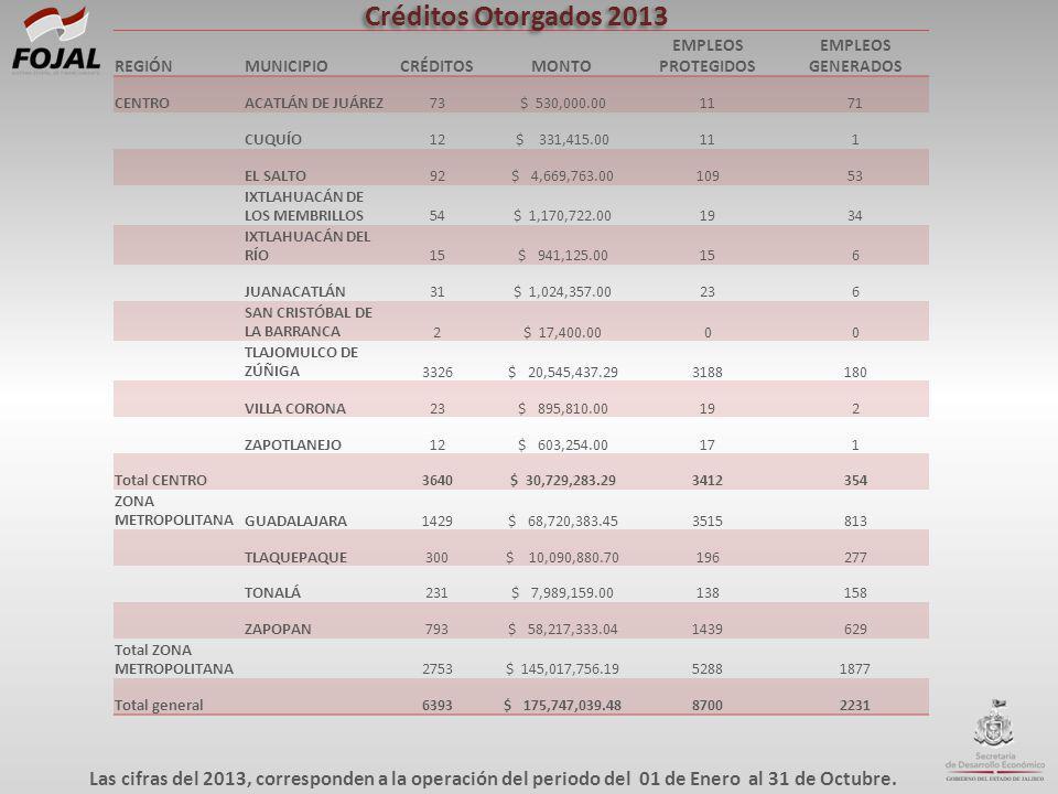 REGIÓNMUNICIPIOCRÉDITOSMONTO EMPLEOS PROTEGIDOS EMPLEOS GENERADOS CENTROACATLÁN DE JUÁREZ73 $ 530,000.001171 CUQUÍO12 $ 331,415.00111 EL SALTO92 $ 4,6