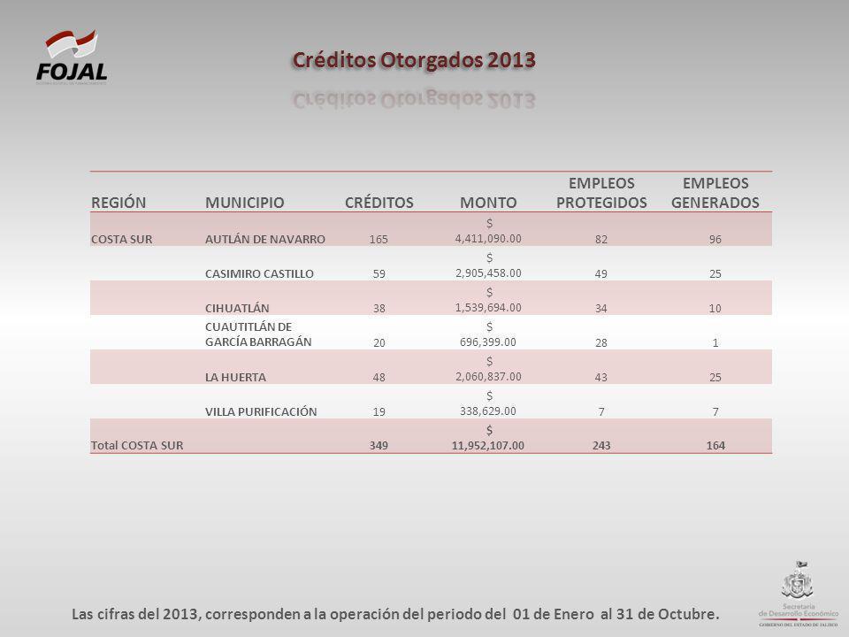 REGIÓNMUNICIPIOCRÉDITOSMONTO EMPLEOS PROTEGIDOS EMPLEOS GENERADOS COSTA SURAUTLÁN DE NAVARRO165 $ 4,411,090.008296 CASIMIRO CASTILLO59 $ 2,905,458.004