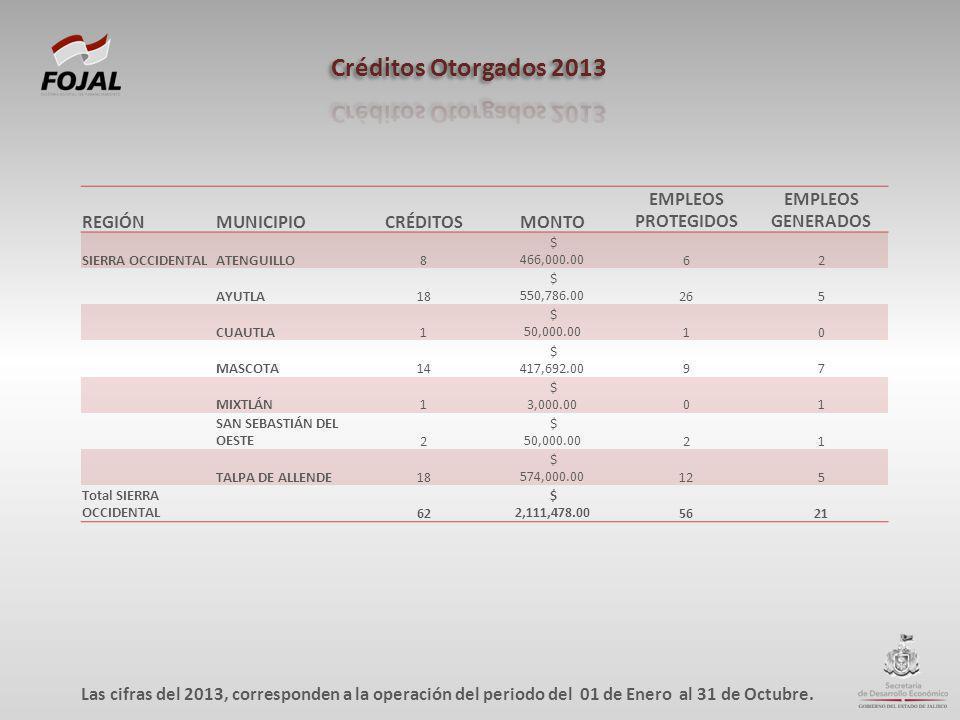 REGIÓNMUNICIPIOCRÉDITOSMONTO EMPLEOS PROTEGIDOS EMPLEOS GENERADOS SIERRA OCCIDENTALATENGUILLO8 $ 466,000.0062 AYUTLA18 $ 550,786.00265 CUAUTLA1 $ 50,0