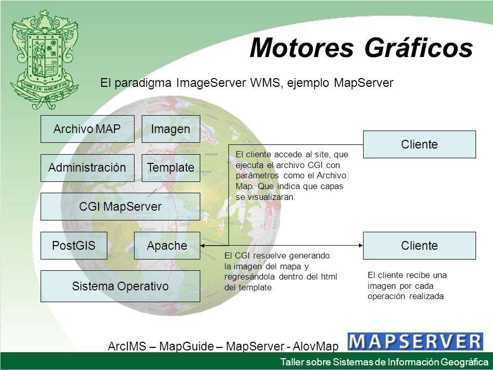 Taller sobre Sistemas de Información Geográfica Motores Gráficos El paradigma ImageServer WMS, ejemplo MapServer ArcIMS – MapGuide – MapServer - AlovMap Sistema Operativo CGI MapServer ApachePostGIS Archivo MAP Administración Imagen Template Cliente El cliente accede al site, que ejecuta el archivo CGI con parámetros como el Archivo Map.