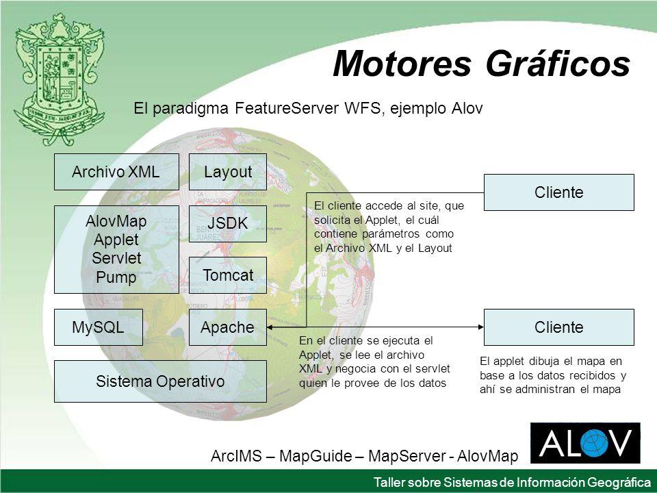 Taller sobre Sistemas de Información Geográfica Motores Gráficos El paradigma FeatureServer WFS, ejemplo Alov ArcIMS – MapGuide – MapServer - AlovMap Sistema Operativo AlovMap Applet Servlet Pump ApacheMySQL Archivo XMLLayout JSDK Cliente El cliente accede al site, que solicita el Applet, el cuál contiene parámetros como el Archivo XML y el Layout En el cliente se ejecuta el Applet, se lee el archivo XML y negocia con el servlet quien le provee de los datos Tomcat El applet dibuja el mapa en base a los datos recibidos y ahí se administran el mapa