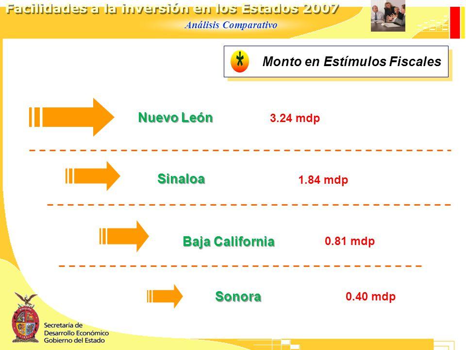 Análisis Comparativo Facilidades a la inversión en los Estados 2007 Monto en Estímulos Fiscales Nuevo León Baja California Sonora Sinaloa 3.24 mdp 0.81 mdp 0.40 mdp 1.84 mdp