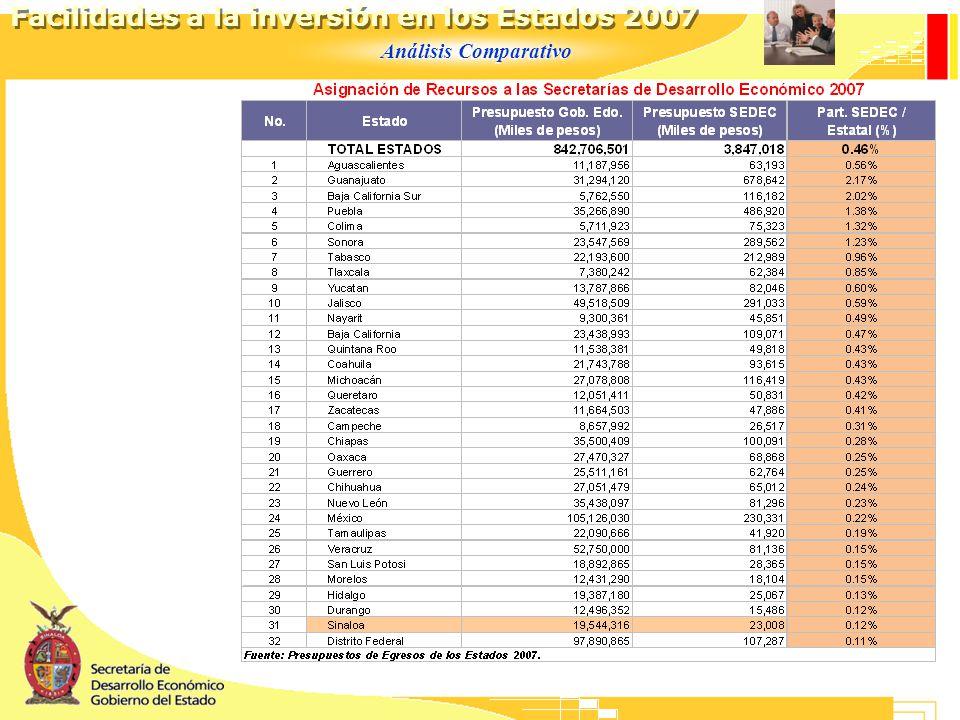 Análisis Comparativo Facilidades a la inversión en los Estados 2007