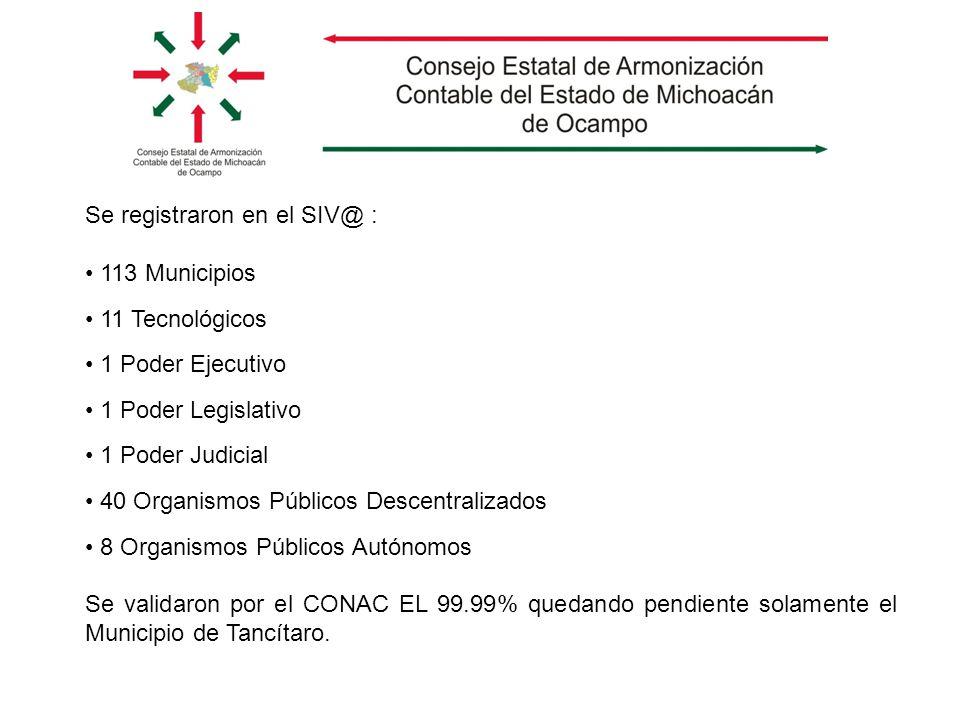 Se registraron en el SIV@ : 113 Municipios 11 Tecnológicos 1 Poder Ejecutivo 1 Poder Legislativo 1 Poder Judicial 40 Organismos Públicos Descentraliza