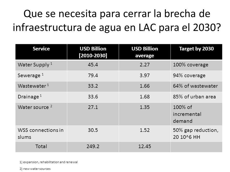 Que se necesita para cerrar la brecha de infraestructura de agua en LAC para el 2030? ServiceUSD Billion [2010-2030] USD Billion average Target by 203