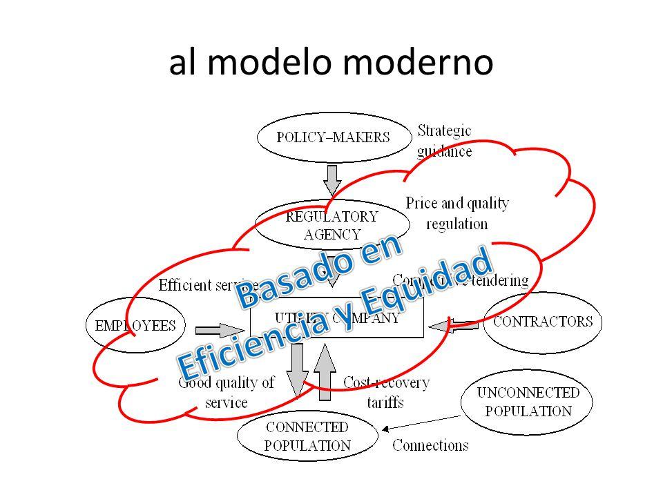 al modelo moderno