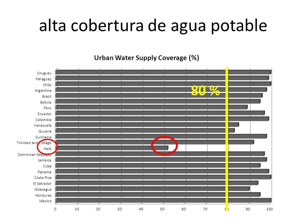 alta cobertura de agua potable 80 %
