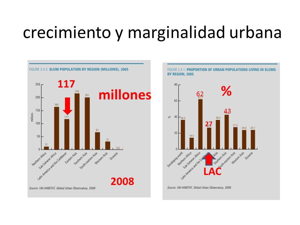 crecimiento y marginalidad urbana 117 millones 27 62 43 % LAC 2008