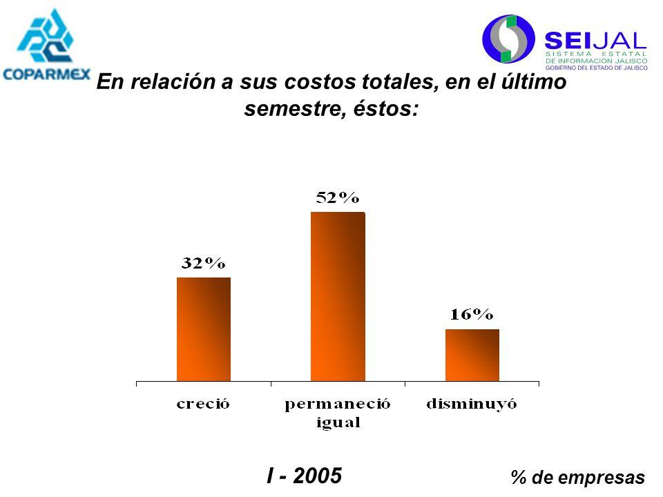 I - 2005 En relación a sus costos totales, en el último semestre, éstos: