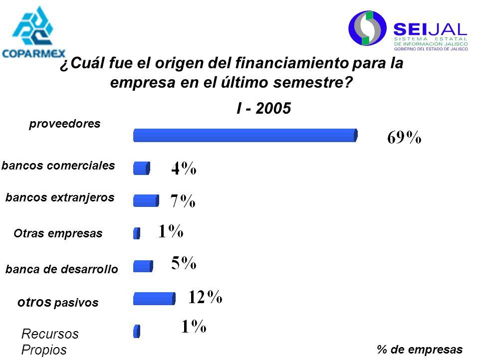 % de empresas proveedores bancos comerciales bancos extranjeros Otras empresas banca de desarrollo I - 2005 otros pasivos Recursos Propios ¿Cuál fue el origen del financiamiento para la empresa en el último semestre?