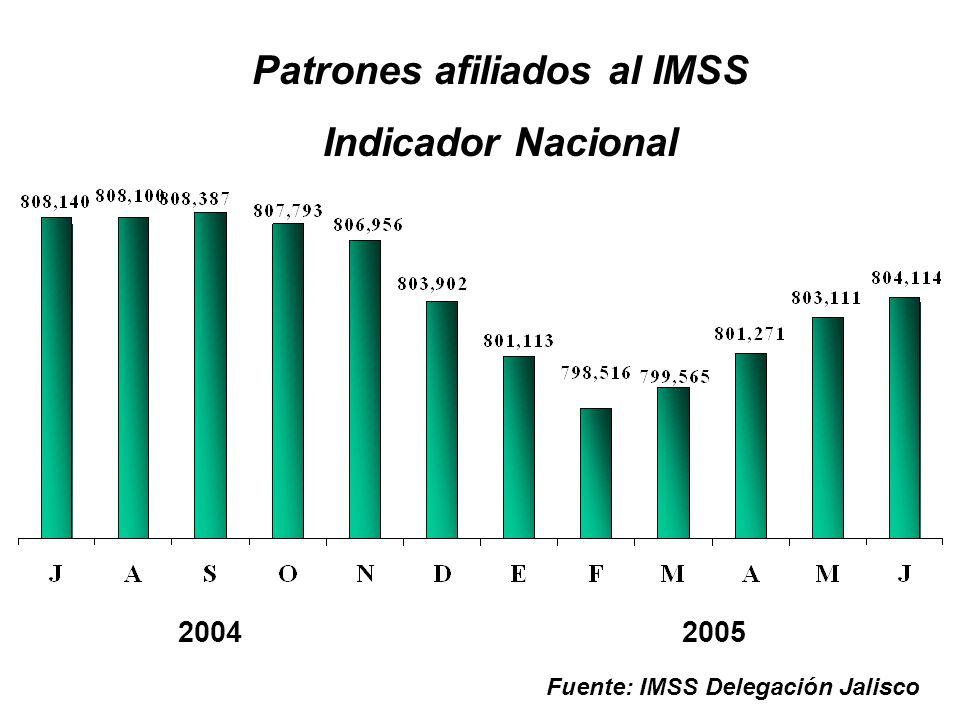 20042005 Fuente: IMSS Delegación Jalisco Patrones afiliados al IMSS Indicador Nacional