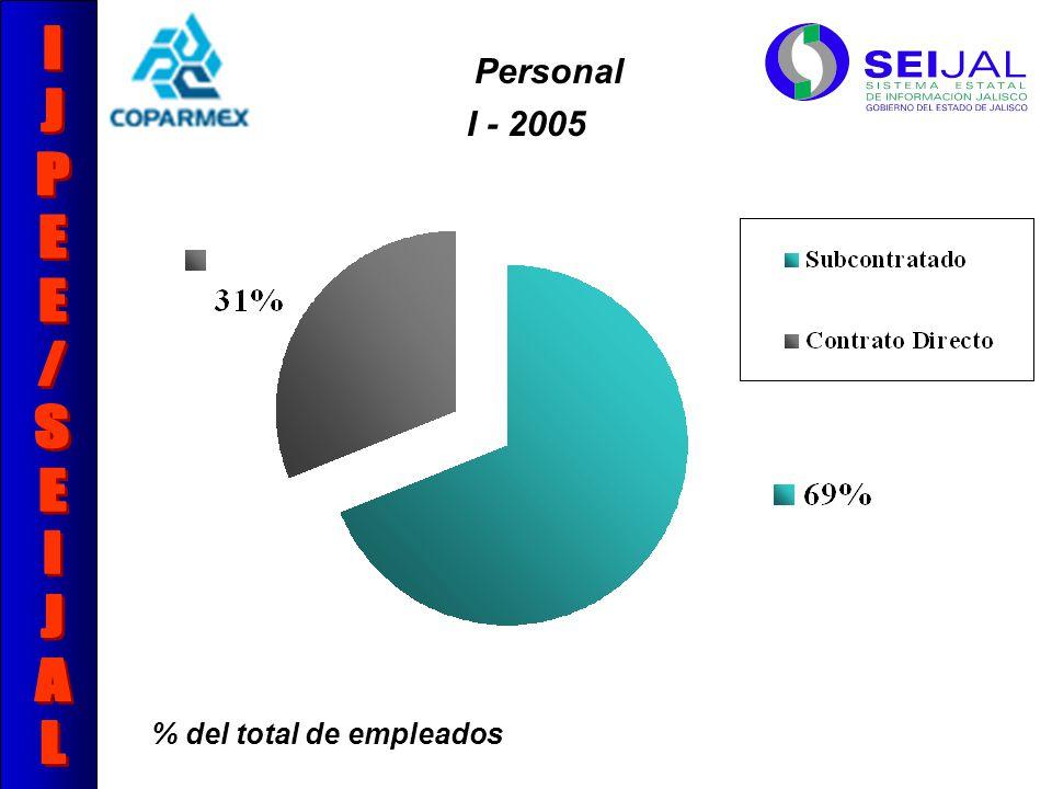 Personal % del total de empleados I - 2005