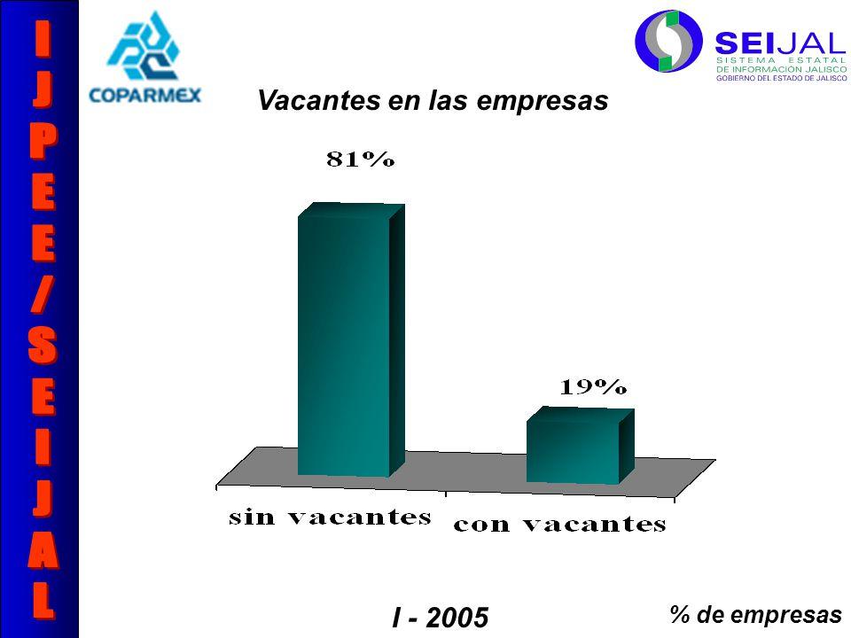 Vacantes en las empresas % de empresas I - 2005