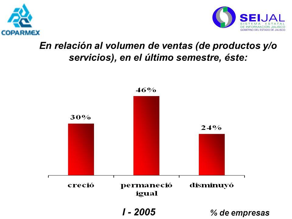 En relación al volumen de ventas (de productos y/o servicios), en el último semestre, éste: % de empresas I - 2005