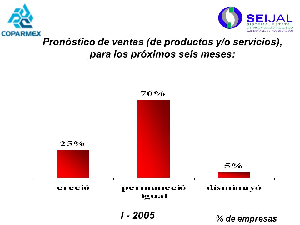 Pronóstico de ventas (de productos y/o servicios), para los próximos seis meses: % de empresas I - 2005