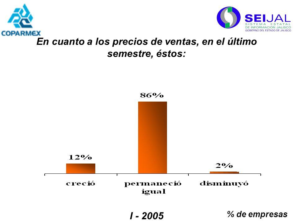 % de empresas I - 2005 En cuanto a los precios de ventas, en el último semestre, éstos: