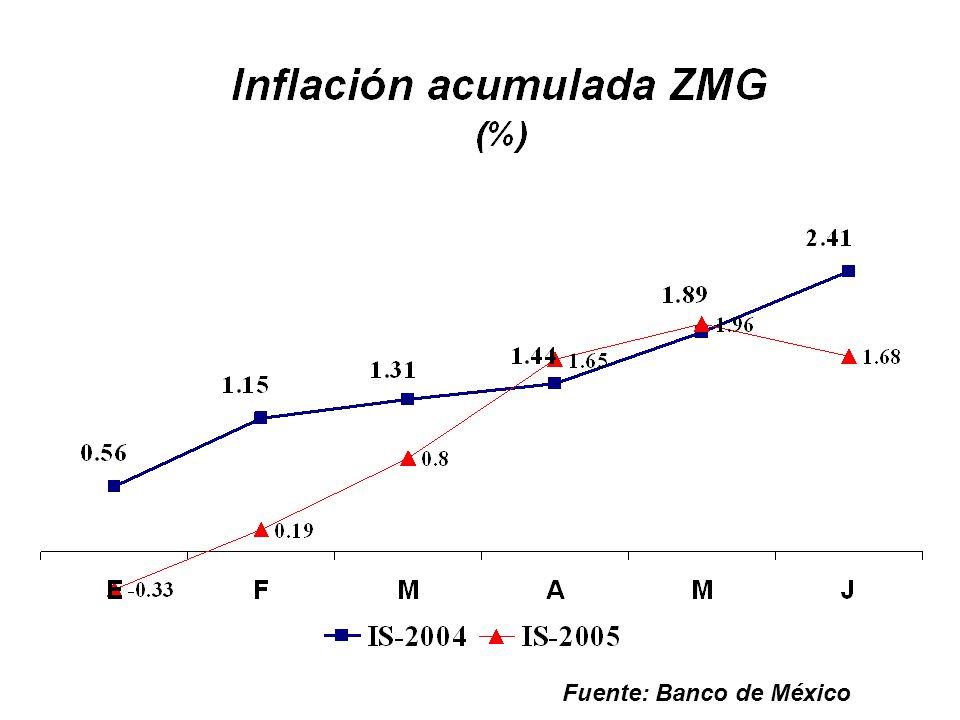 Fuente: Banco de México
